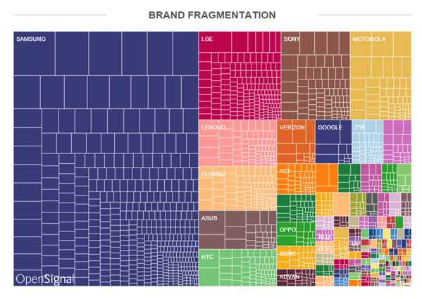 android-brand-fragmentation-2015.png