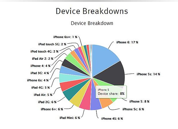 apple-device-breakdown-2015.jpg
