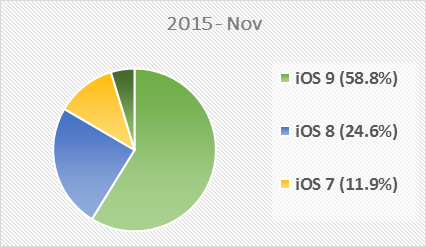 ios-most-used-versions-2015.png